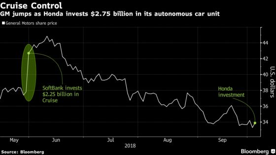 GM's Cruise Draws $2.75 Billion From Honda in Self-Driving Pact
