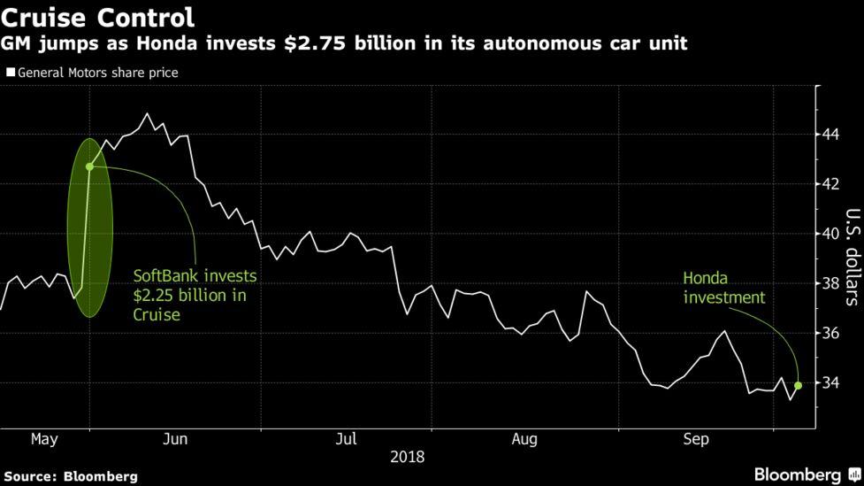 gm jumps as honda invests $2 75 billion in its autonomous car unit