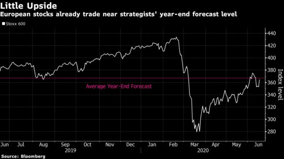 Forget This Year's Highs for European Stocks, Strategists Warn