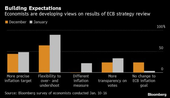 ECB Inflation Goal Looks Ripe for Change in Lagarde's Review