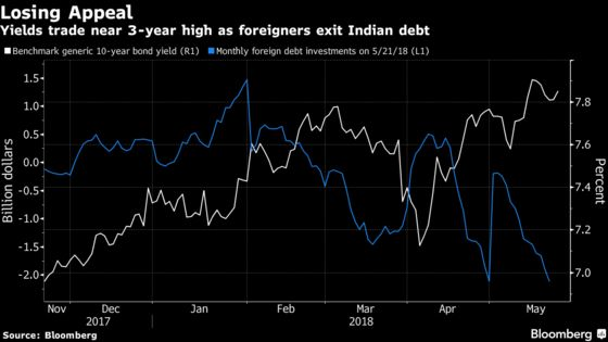 Europe's Biggest Fund Says Indian Bond Gloom to Last a Year