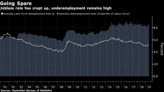 RBA Monitoring Job Market 'Closely,'to Adjust Rates If Needed