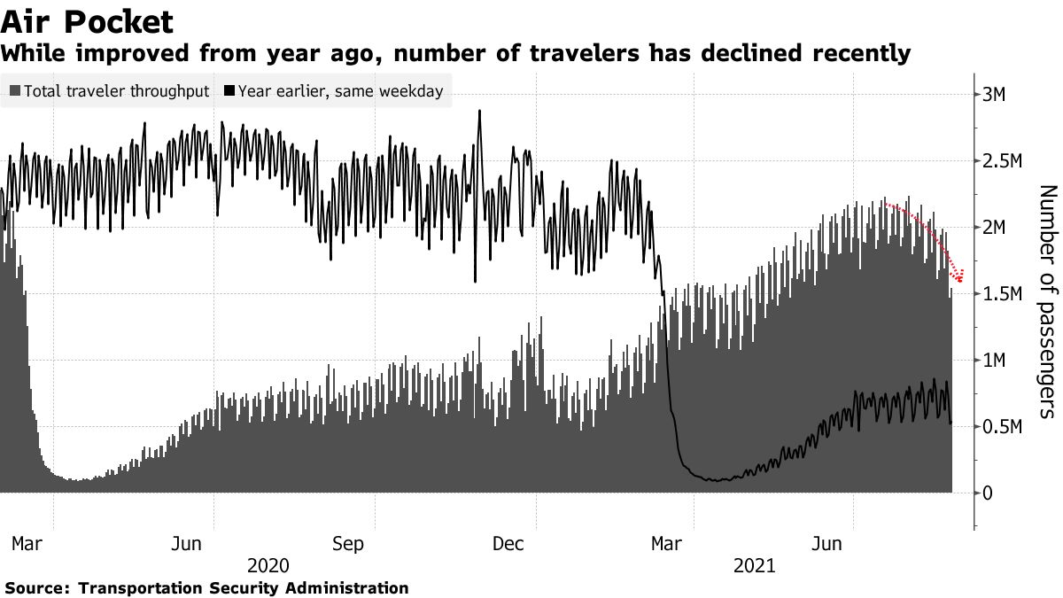 While improved from year ago, number of travelers has declined recently