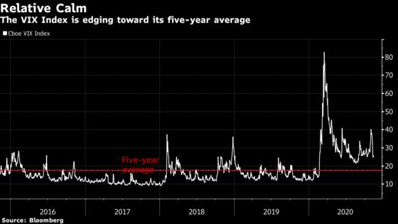 VIX's Decline Triggers a How-Low-Can-It-Go Debate: Taking Stock