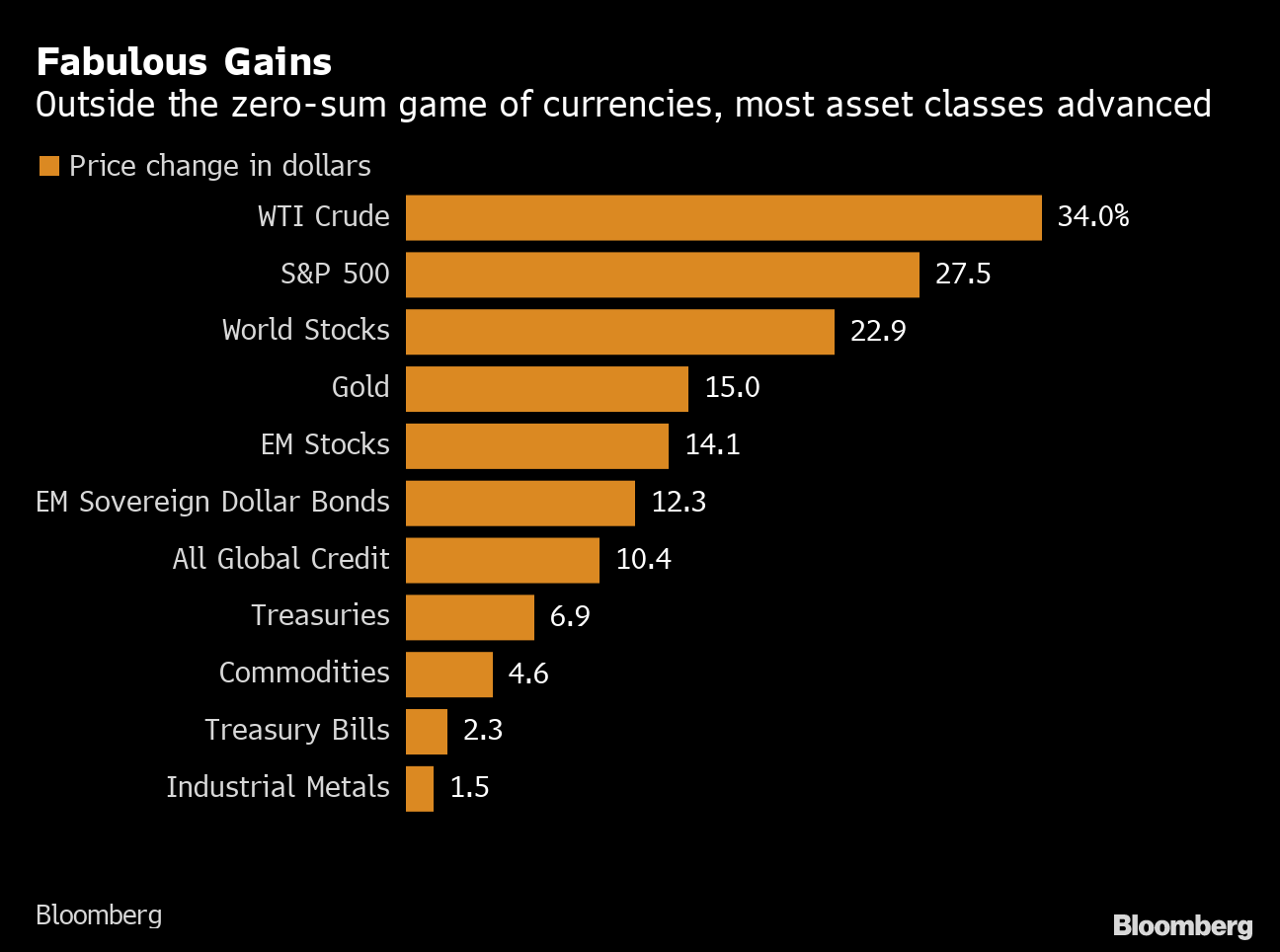 Major asset classes investments for 2021 investing short term when stocks are high