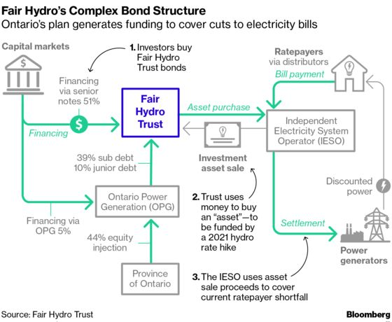 Ontario Fair Hydro Bonds Offer Fat Yield, Political Baggage