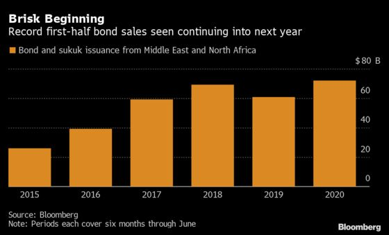 JPMorgan Sees Virus Fallout Stoking Middle East Deals Into 2021