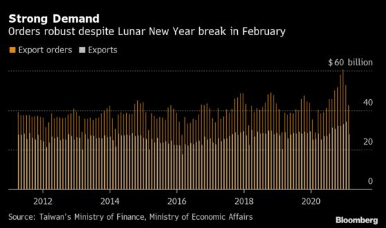 Taiwan's Export Orders Keep Soaring on Robust Tech Demand