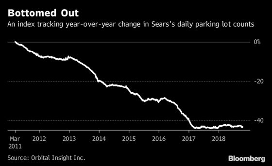 The Slow Death of Sears Is a Crisis for Struggling Malls—and an Opportunity