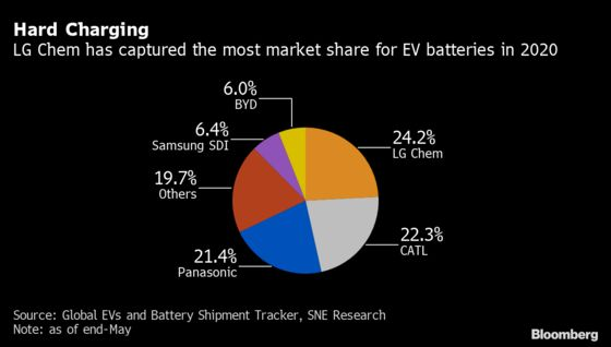 Tesla Boom Supercharges Stock of World's Biggest EV Battery Firm