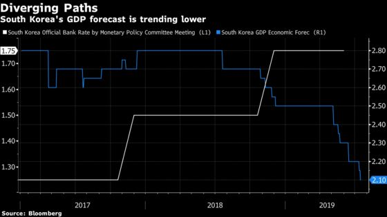 Bank of Korea Faces Competing Risks as Rate Cut Pressure Grows