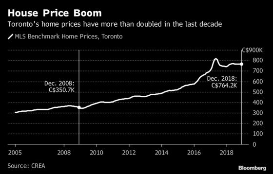 Ford's Fix for Toronto Housing Crisis Is Easy: Build More Homes