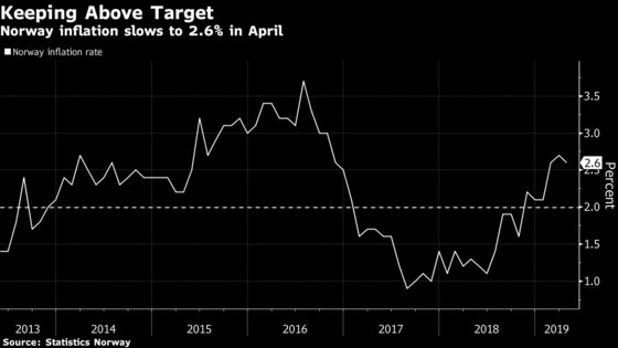 Norway Inflation Above Central Bank Forecast Ahead of Hike