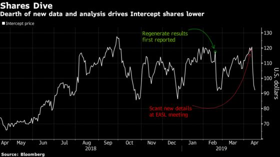 Intercept Fades as Goldman Calls NASH Data a Disappointment