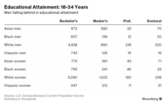 U.S. Women Are Outpacing Men in Higher Education