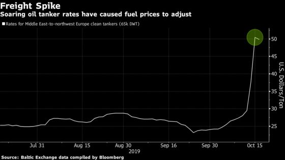 Surging Shipping Costs Are Now Bleeding Into Global Fuels Trading