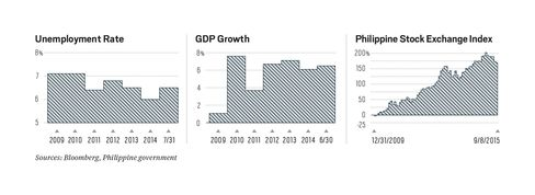 Things have been looking up in the Philippines since Aquino was elected in May 2010.
