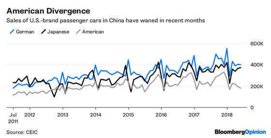 U.S. Carmakers Need to Patch Their China Hedge