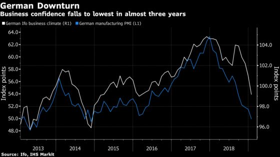 German Business Confidence Deteriorates Amid Heightened Risks