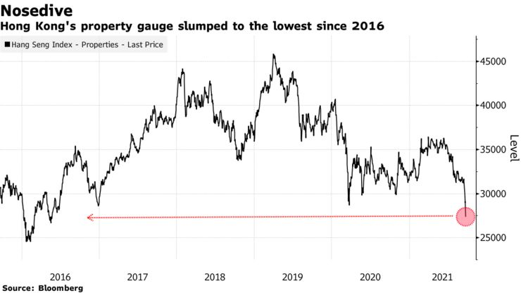 Hong Kong's property gauge slumped to the lowest since 2016