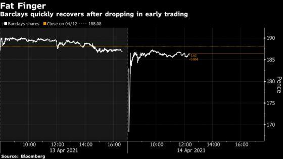 Fat Finger Briefly Trims $4 Billion Off Barclays' Market Cap