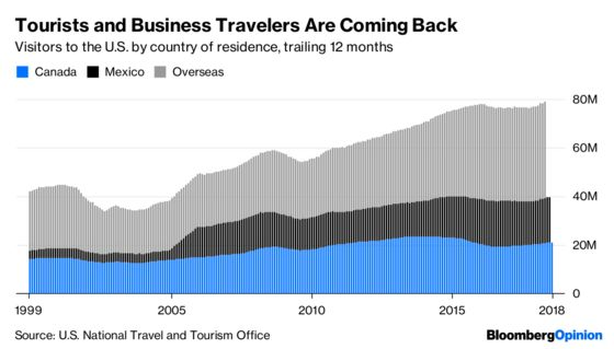 'Trump Effect' or No, Tourists Are Coming Back