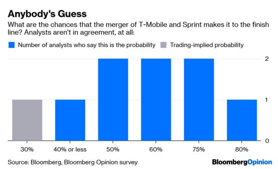 Sorry Traders, T-Mobile's Sprint Deal Is Anybody's Guess