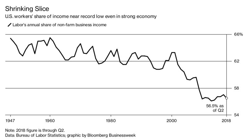 a shrinking slice of the american economic pie