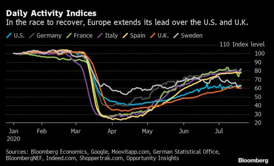 Europe's Economy to Outpace U.S. in Upending of Past Roles
