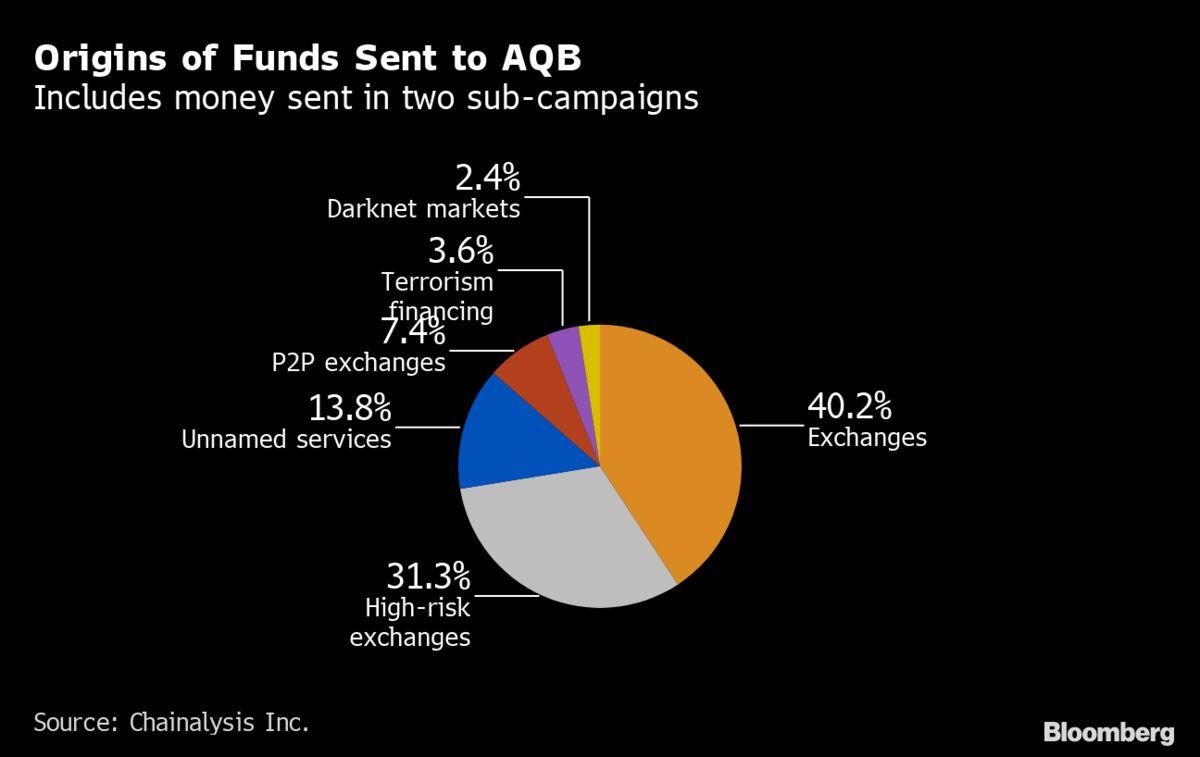 Terrorist financing bitcoins betting zone calculator copenhagen