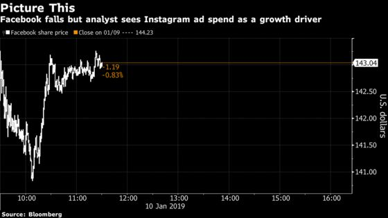 Instagram's Digital Ad Share to Double Despite Facebook Issues