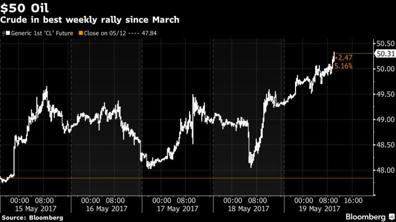 Акции растут в конце волатильной недели; нефть сохраняет динамику роста
