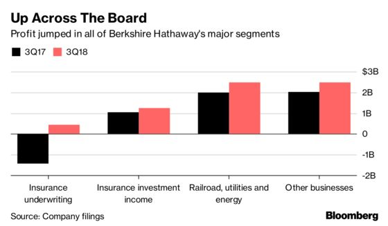 Buffett's Buyback and Other Key Takeaways From Berkshire Results