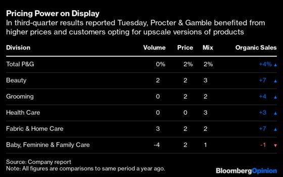 Not Everyone Can Copy Procter & Gamble's Price Hikes