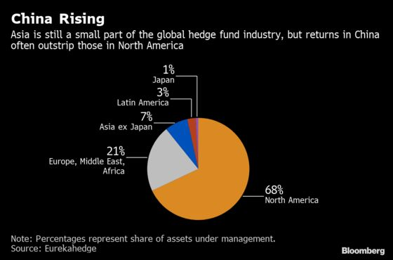 Hedge Funds Chasing 400% Return Show Risk in China's Wild Market