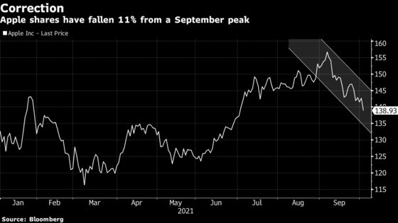 Apple Losses Send Stock Into Correction With 11% Slump From Peak