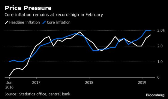 Czechs Delay Rate Hike to Wait for More Clarity on Global Risks