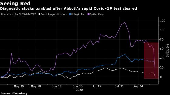 Abbott's $5 Rapid Covid Test Takes $22 Billion Bite Out of Peers