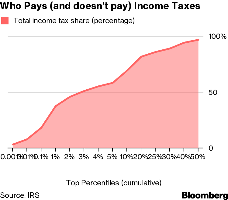 Top 3% of U S  Taxpayers Paid Majority of Income Tax in 2016