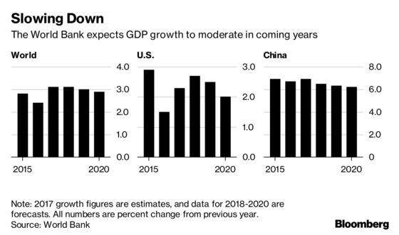 Global Growth Set to Ebb as Expansion Shows Age, World Bank Says