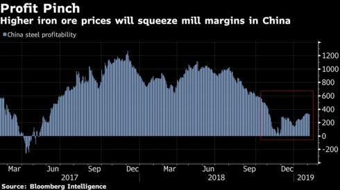 Higher iron ore prices will squeeze mill margins in China