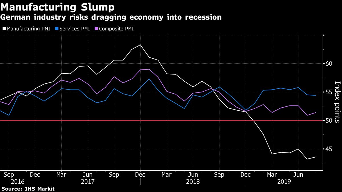 German Companies Brace for Economic Recession as Orders Crumble
