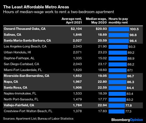 Covid Has Made Orlando Less Affordable Than San Francisco