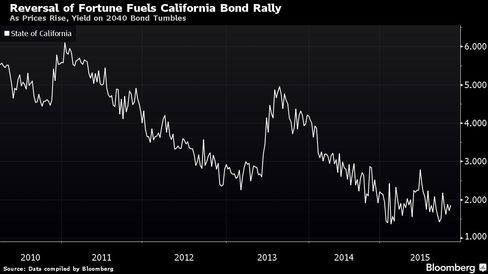 As Prices Rise, Yield on 2040 Bond Tumbles