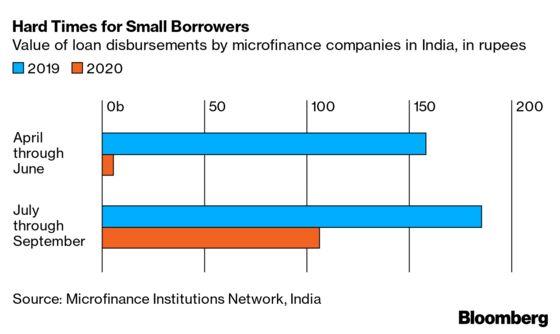 Millions of Defaults Threaten Microfinance's Future in India