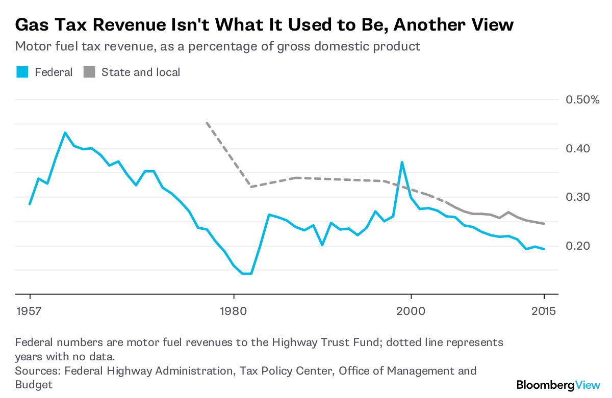 Federal Numbers Are Motor Fuel Revenues To The Highway Trust Fund Dotted Line Represents Years With No Data