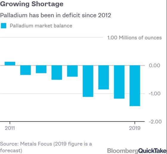 Junkyard Palladium Growing as an Answer to Waning Resource