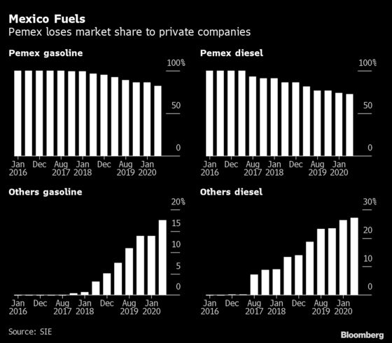 AMLO's Energy Policy Shows Cracks With Pemex Losing Market Share