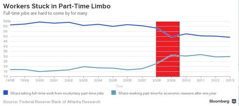 Workers Stuck in Part-Time Limbo