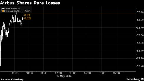 Airbus Shares Pare Losses